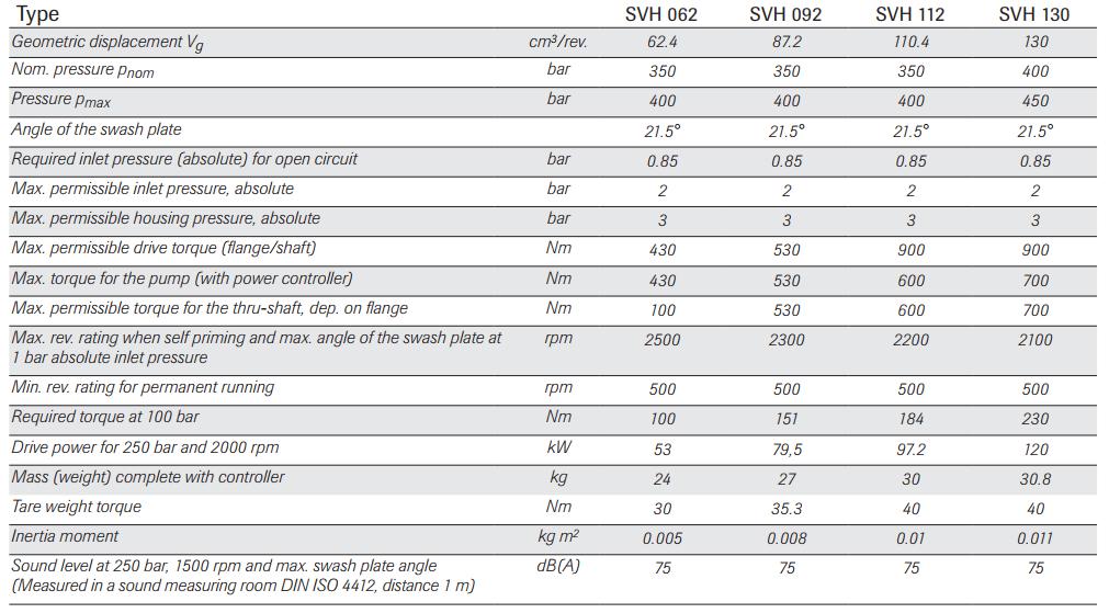 параметры регулируемых насосов