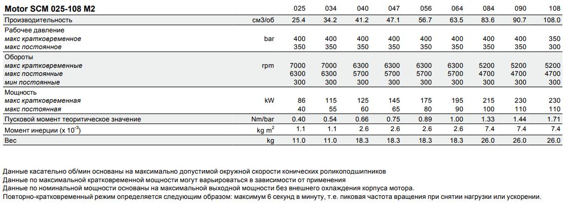 параметры моторов scm m2