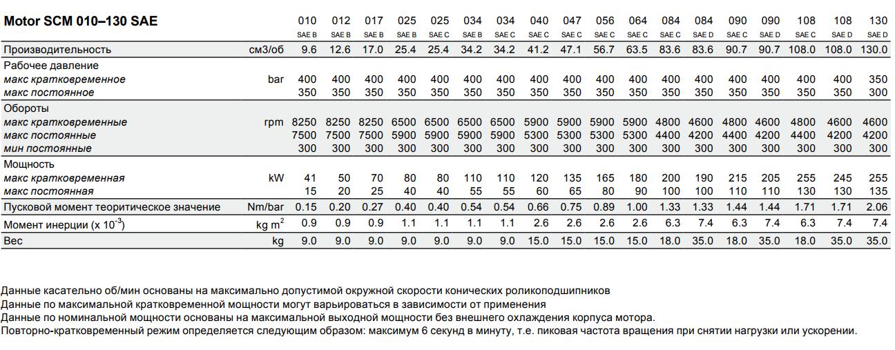 параметры моторов sae